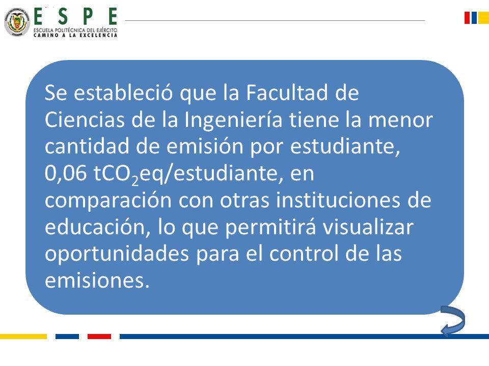 Se estableció que la Facultad de Ciencias de la Ingeniería tiene la menor cantidad de emisión por estudiante, 0,06 tCO2eq/estudiante, en comparación con otras instituciones de educación, lo que permitirá visualizar oportunidades para el control de las emisiones.