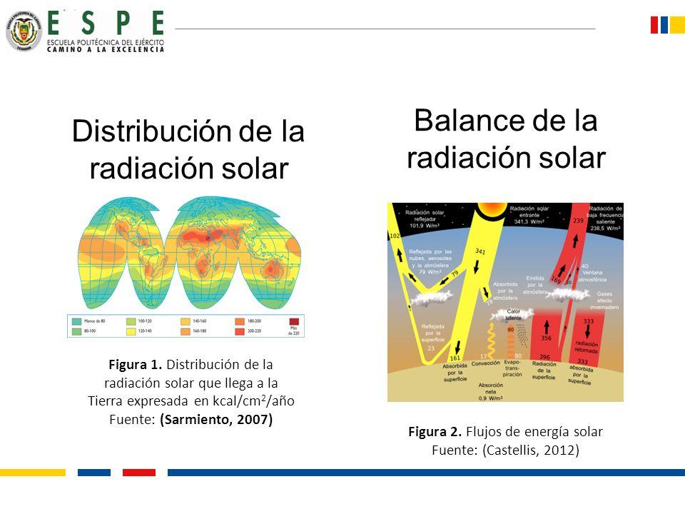 Distribución de la radiación solar