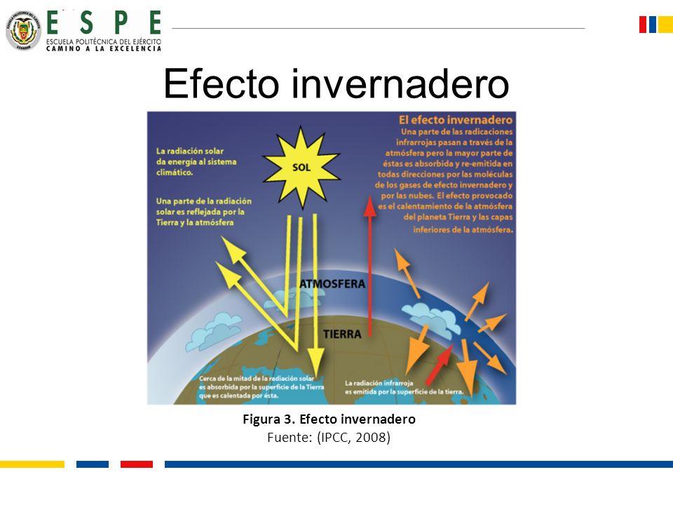 Figura 3. Efecto invernadero