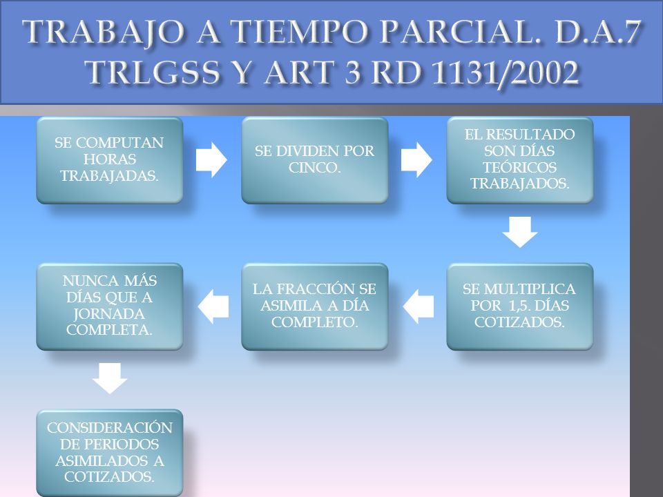 TRABAJO A TIEMPO PARCIAL. D.A.7 TRLGSS Y ART 3 RD 1131/2002