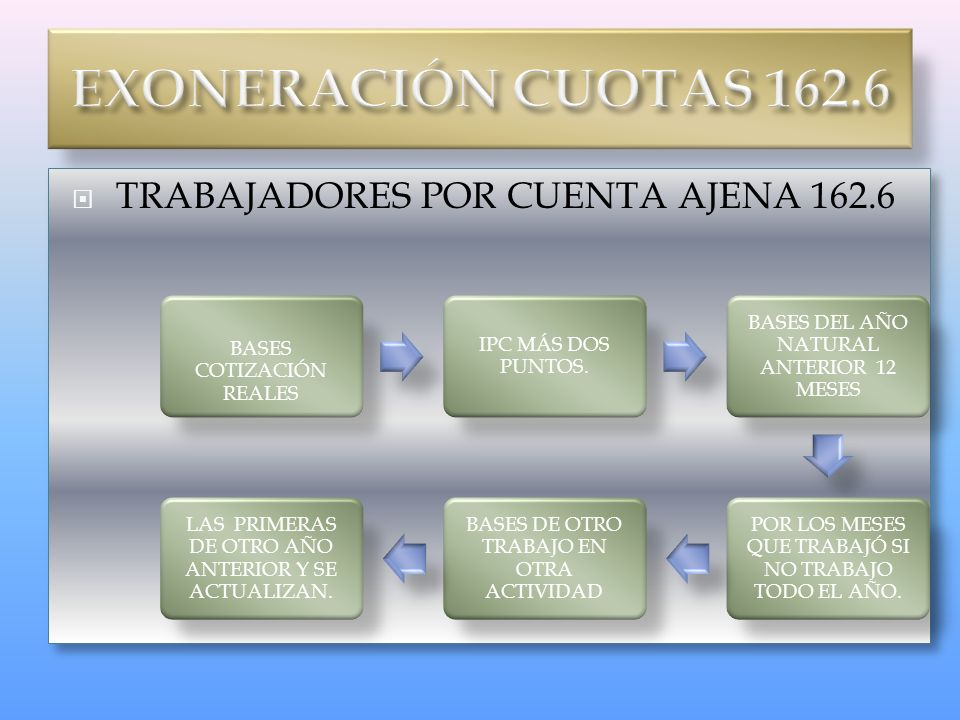 EXONERACIÓN CUOTAS 162.6 TRABAJADORES POR CUENTA AJENA 162.6