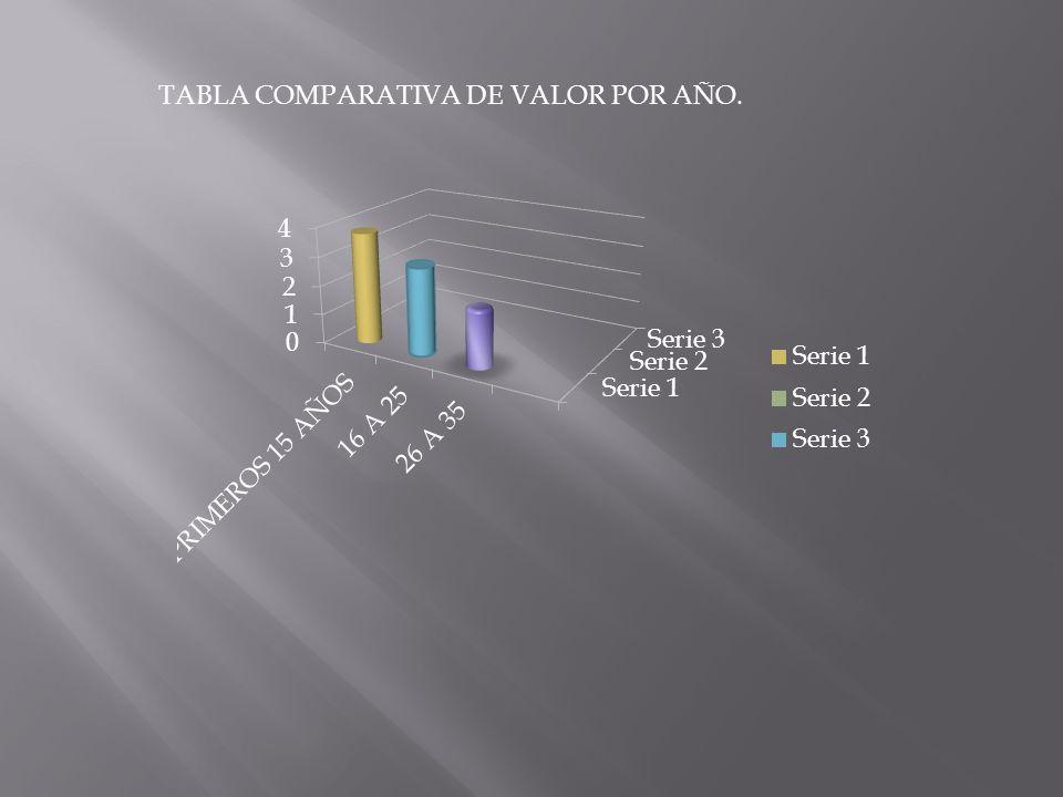 TABLA COMPARATIVA DE VALOR POR AÑO.
