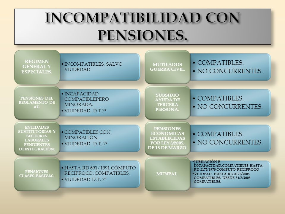 INCOMPATIBILIDAD CON PENSIONES.