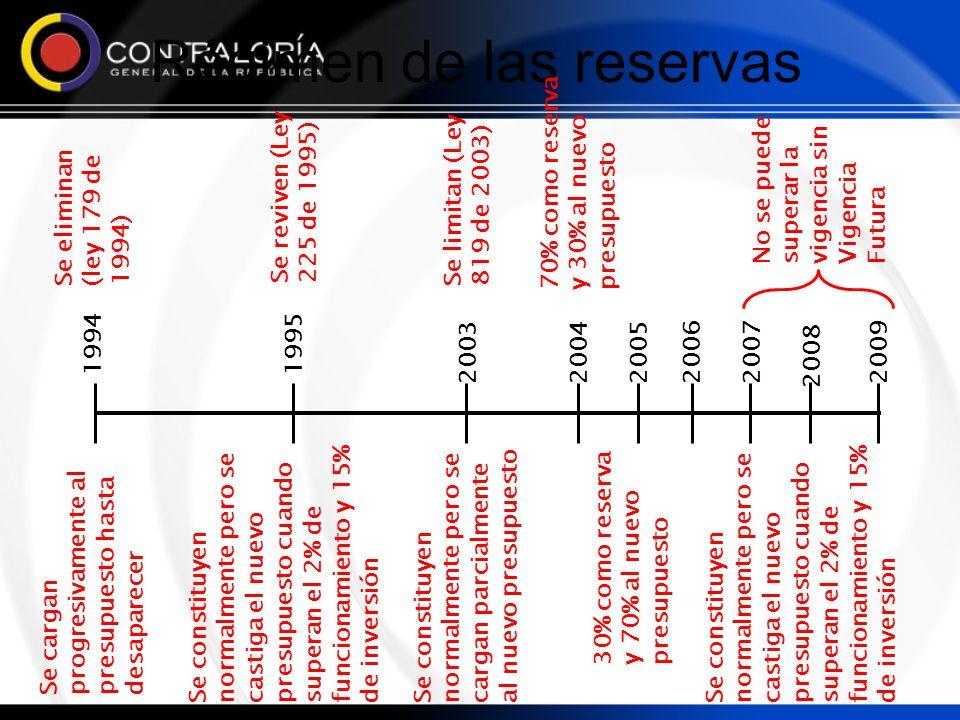 Régimen de las reservas
