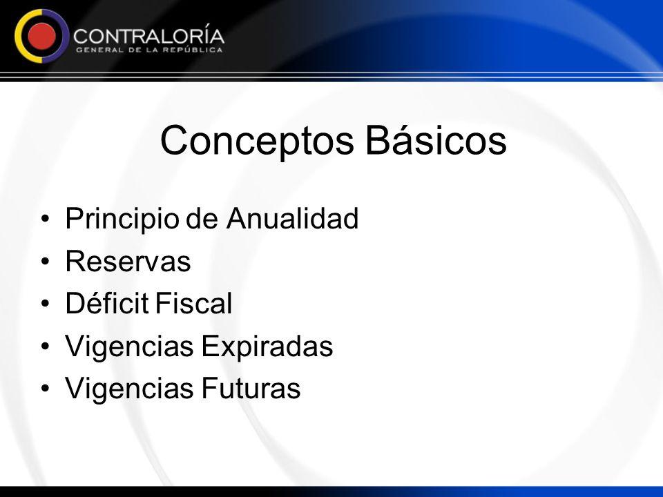 Conceptos Básicos Principio de Anualidad Reservas Déficit Fiscal