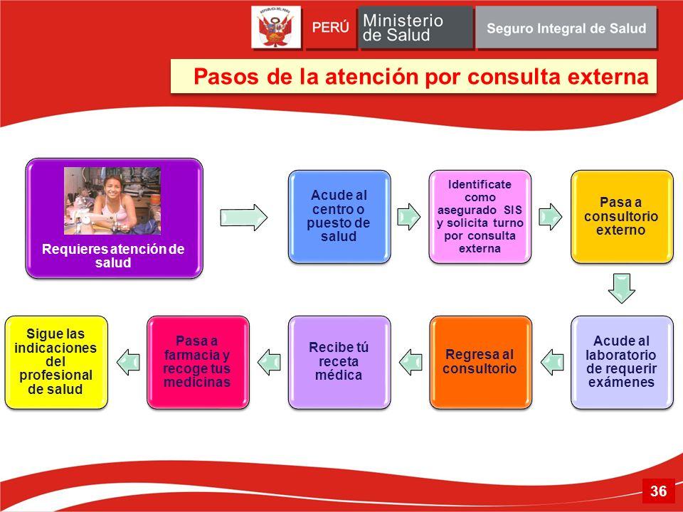 Pasos de la atención por consulta externa