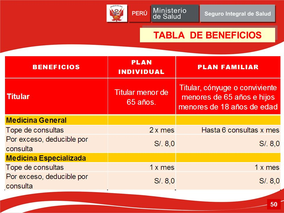 TABLA DE BENEFICIOS 50 50