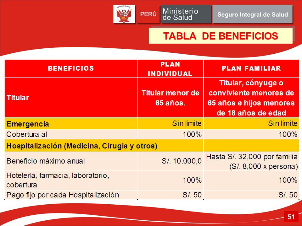 TABLA DE BENEFICIOS 51 51