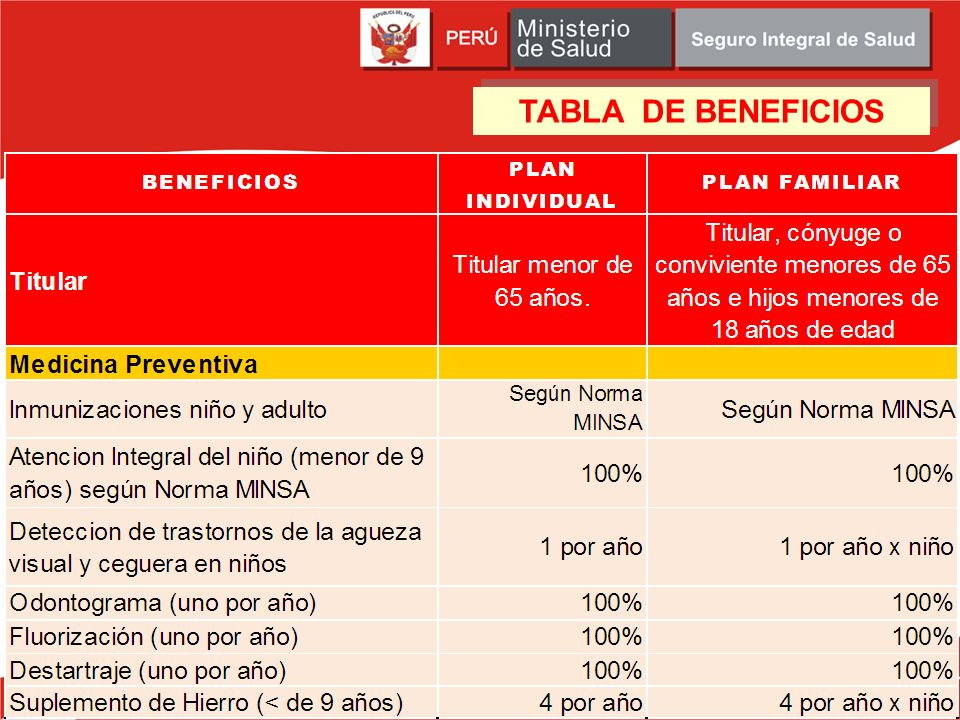 TABLA DE BENEFICIOS 53