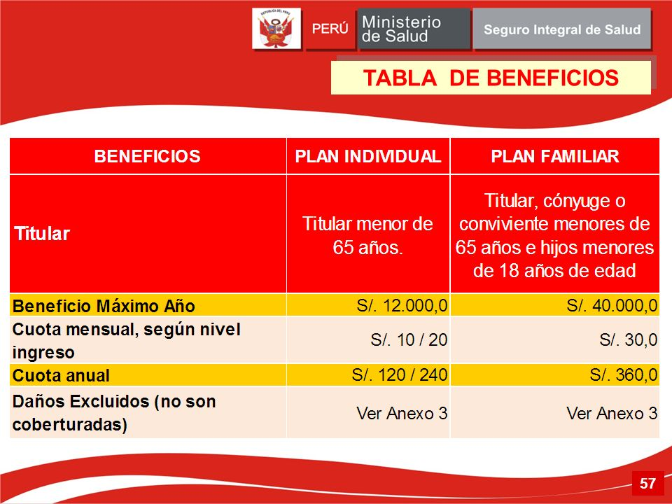 TABLA DE BENEFICIOS 57 57
