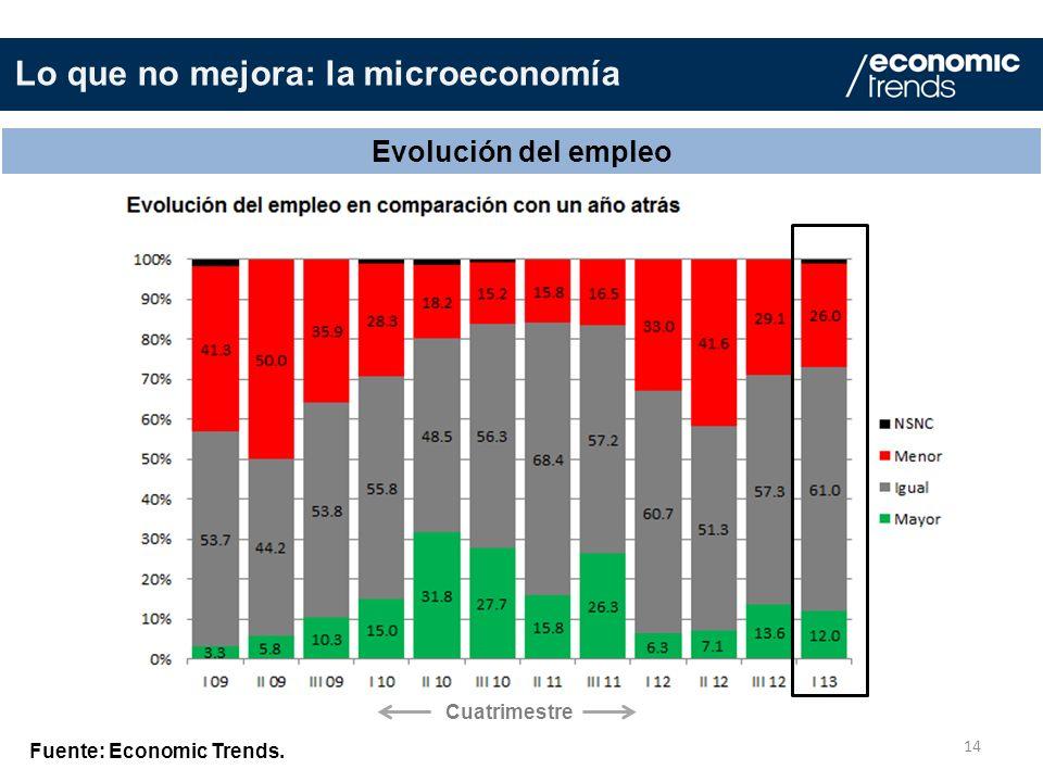 Lo que no mejora: la microeconomía