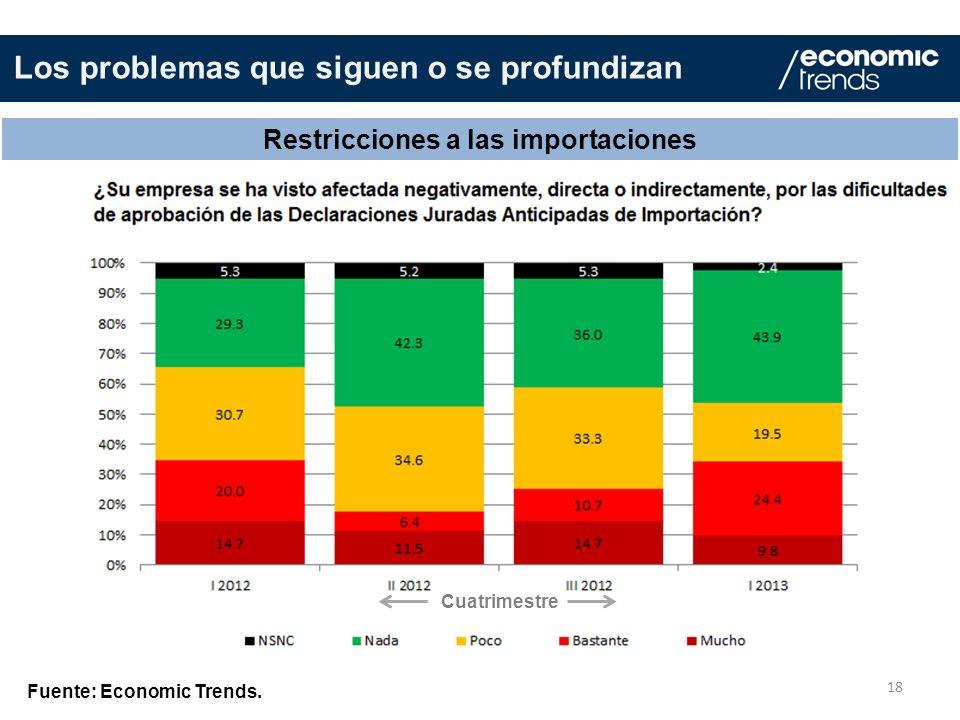Restricciones a las importaciones