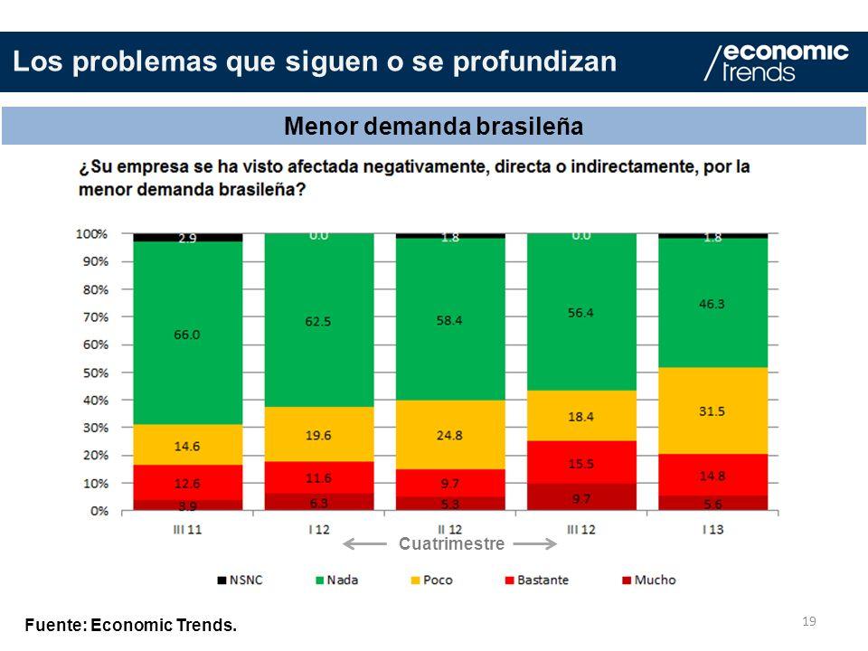 Menor demanda brasileña