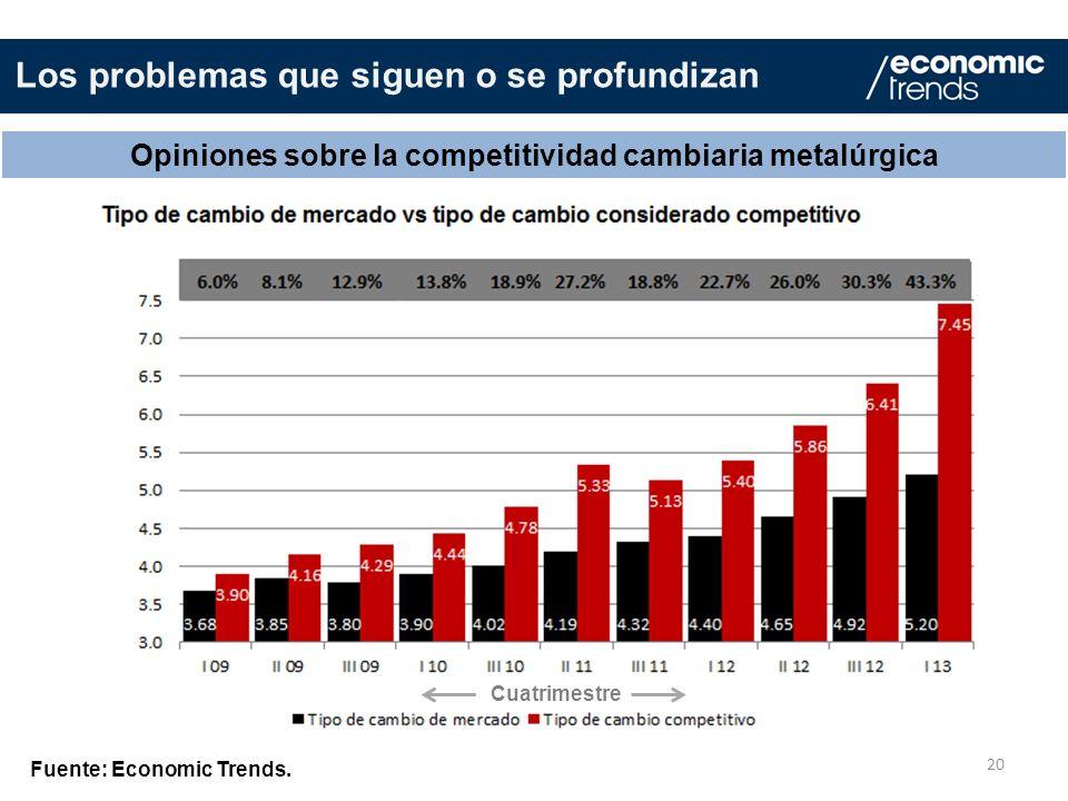 Opiniones sobre la competitividad cambiaria metalúrgica