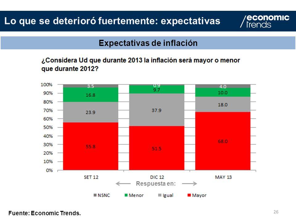 Expectativas de inflación