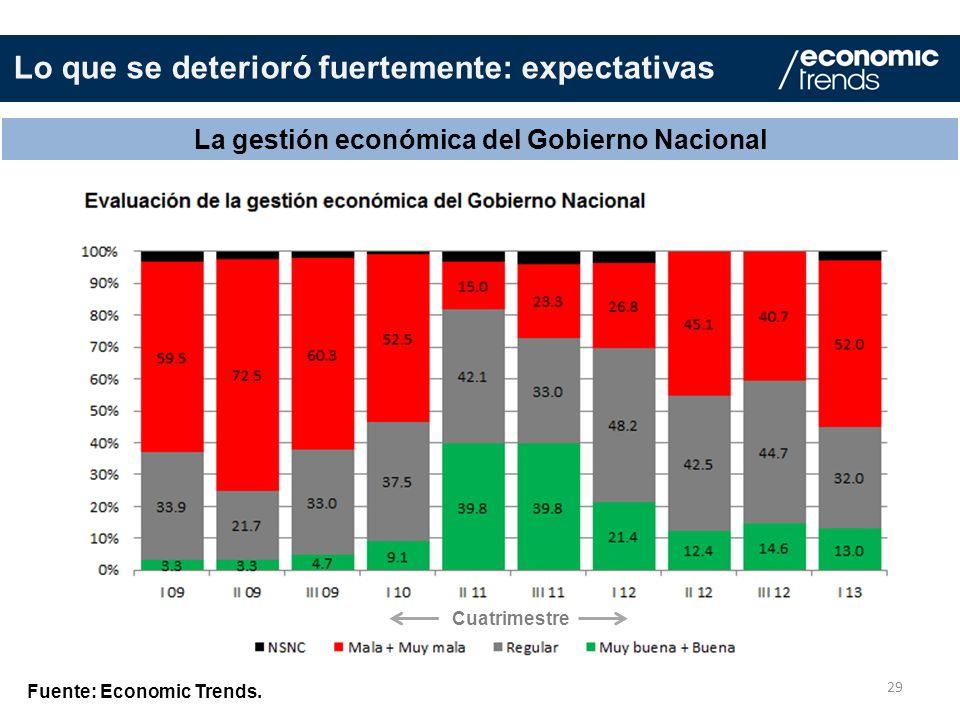 La gestión económica del Gobierno Nacional