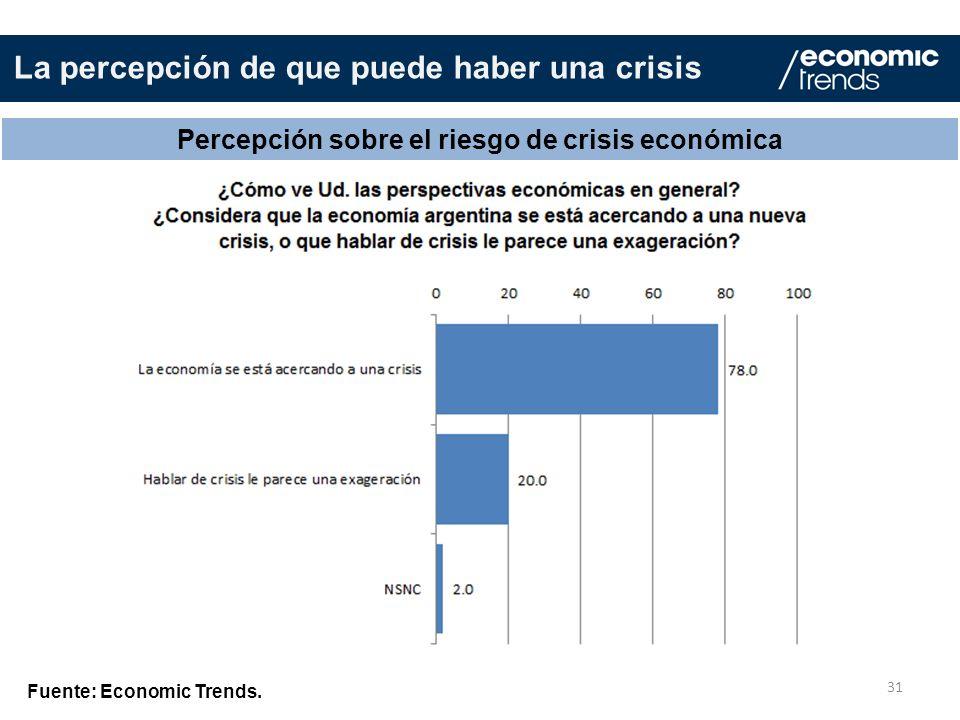 Percepción sobre el riesgo de crisis económica