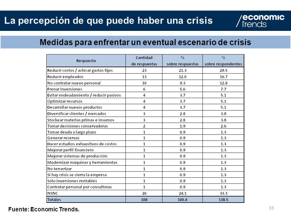 Medidas para enfrentar un eventual escenario de crisis