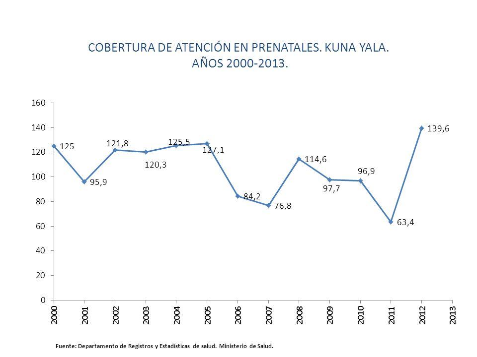 COBERTURA DE ATENCIÓN EN PRENATALES. KUNA YALA.