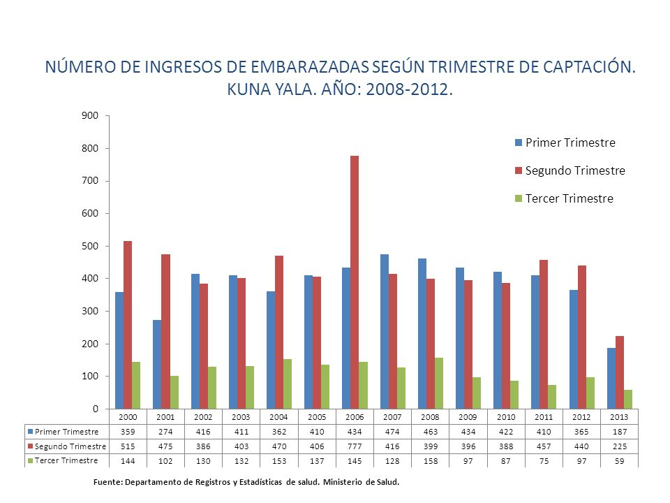 NÚMERO DE INGRESOS DE EMBARAZADAS SEGÚN TRIMESTRE DE CAPTACIÓN