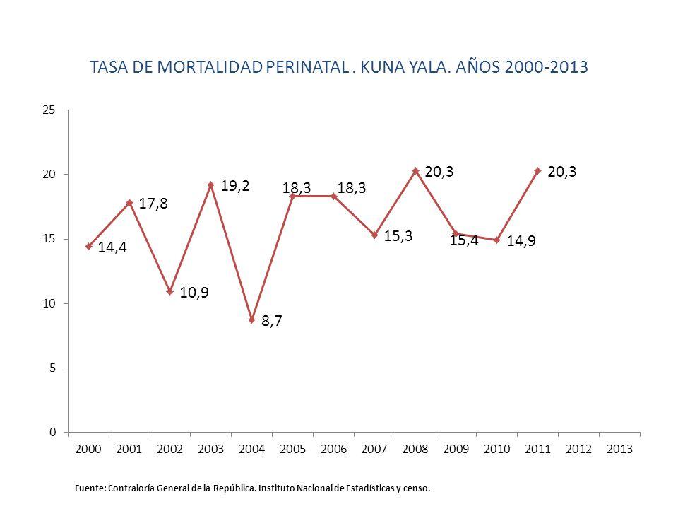TASA DE MORTALIDAD PERINATAL . KUNA YALA. AÑOS 2000-2013