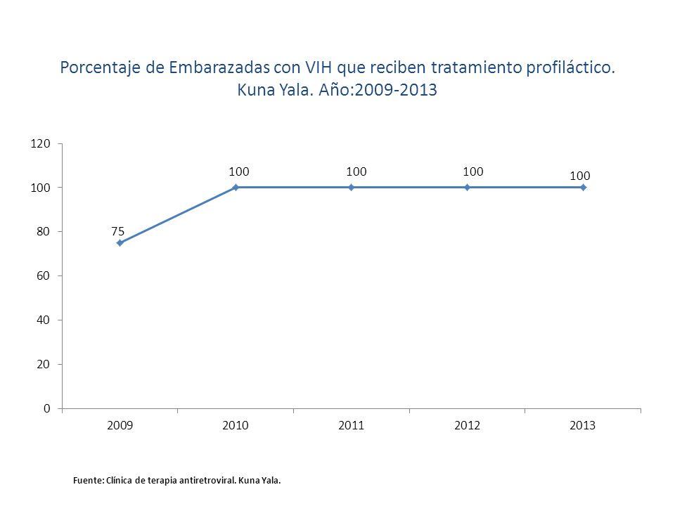 Porcentaje de Embarazadas con VIH que reciben tratamiento profiláctico