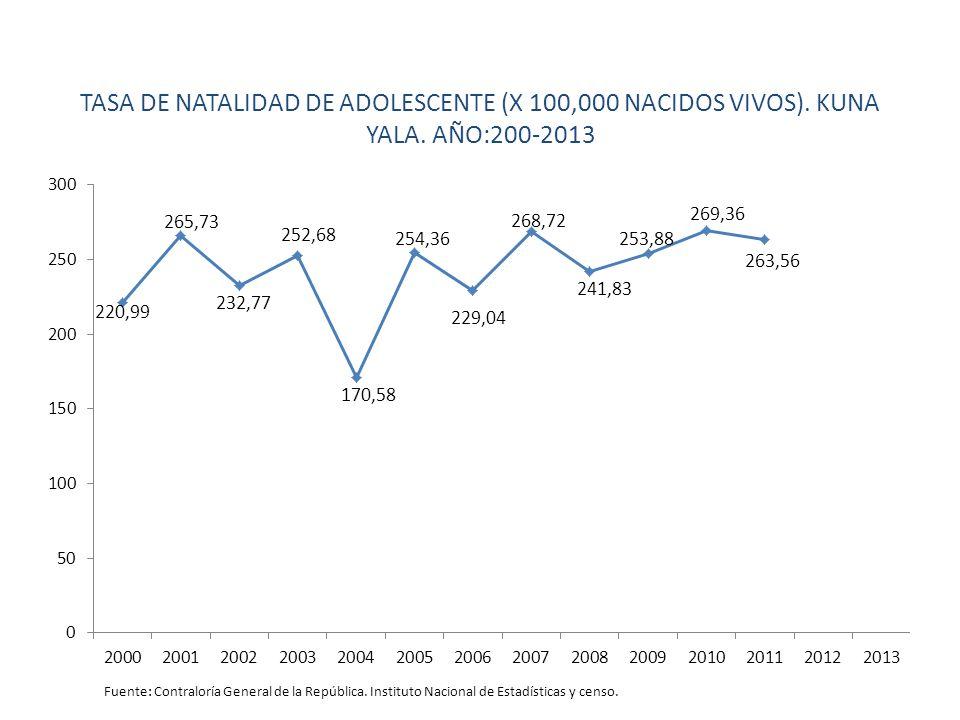 TASA DE NATALIDAD DE ADOLESCENTE (X 100,000 NACIDOS VIVOS). KUNA YALA
