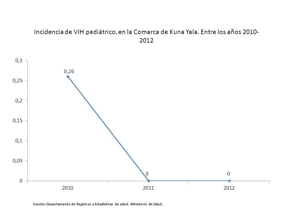 Incidencia de VIH pediátrico, en la Comarca de Kuna Yala