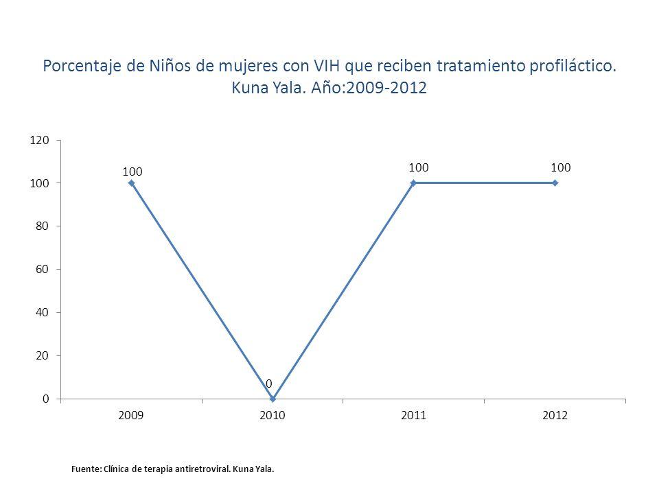 Porcentaje de Niños de mujeres con VIH que reciben tratamiento profiláctico. Kuna Yala. Año:2009-2012