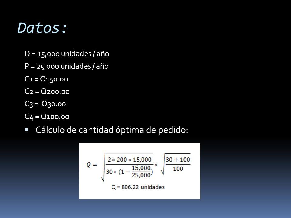 Datos: Cálculo de cantidad óptima de pedido: D = 15,000 unidades / año