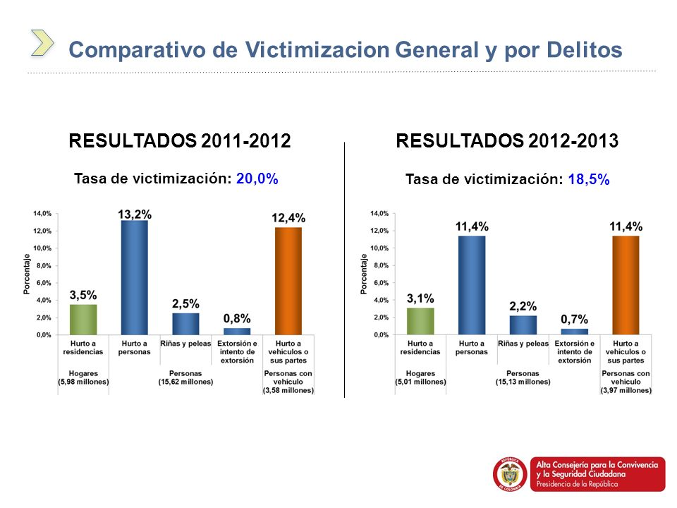 Comparativo de Victimizacion General y por Delitos