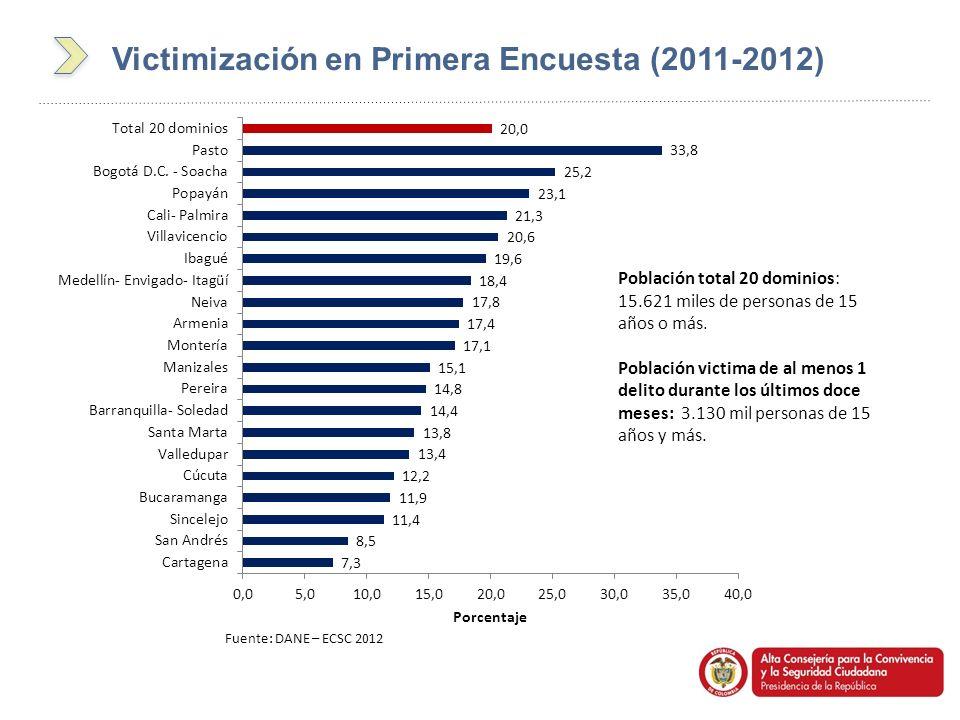Victimización en Primera Encuesta (2011-2012)