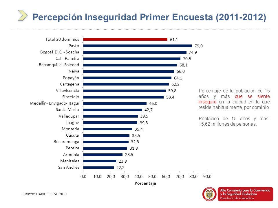 Percepción Inseguridad Primer Encuesta (2011-2012)