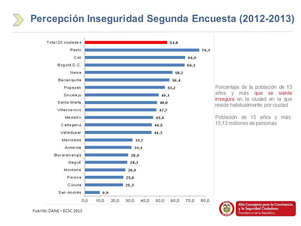Percepción Inseguridad Segunda Encuesta (2012-2013)