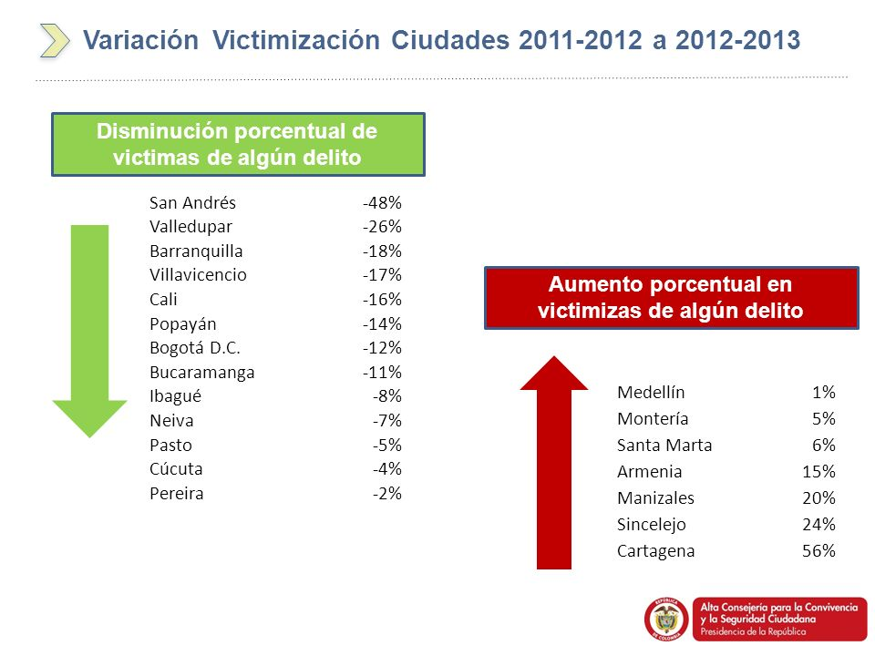 Variación Victimización Ciudades 2011-2012 a 2012-2013