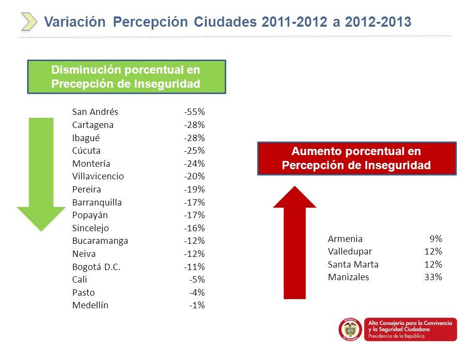 Variación Percepción Ciudades 2011-2012 a 2012-2013