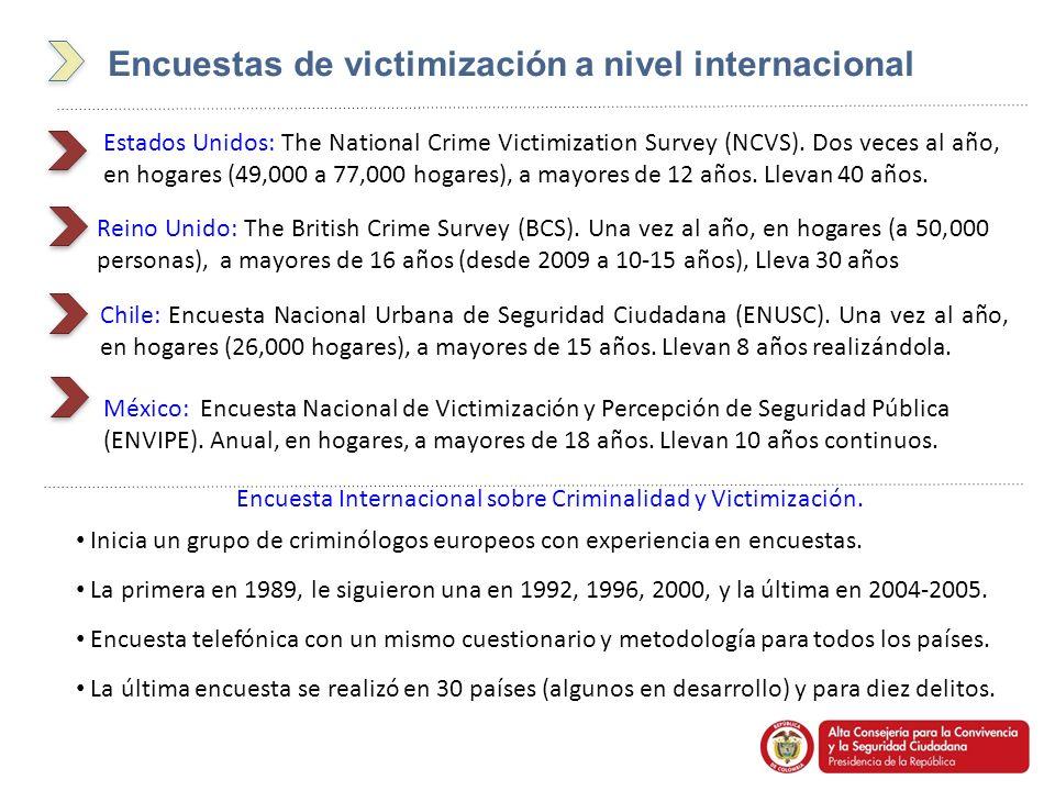 Encuesta Internacional sobre Criminalidad y Victimización.