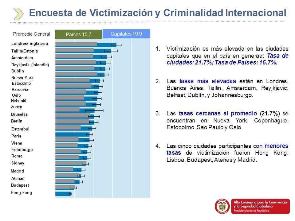 Encuesta de Victimización y Criminalidad Internacional