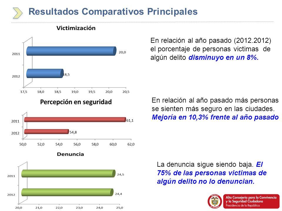 Resultados Comparativos Principales