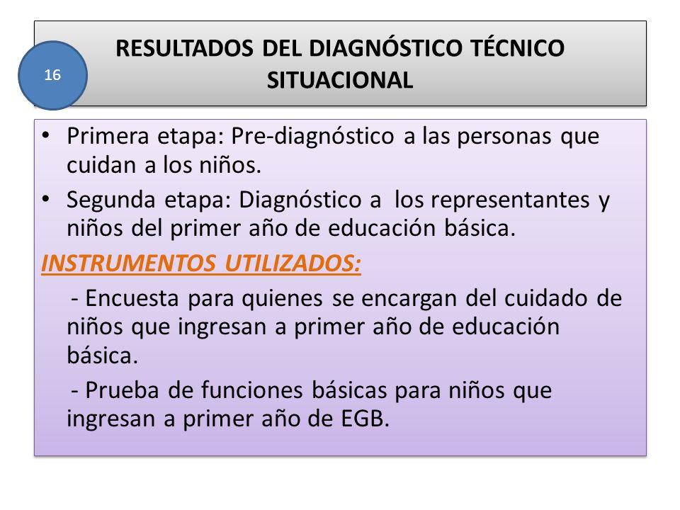 RESULTADOS DEL DIAGNÓSTICO TÉCNICO SITUACIONAL