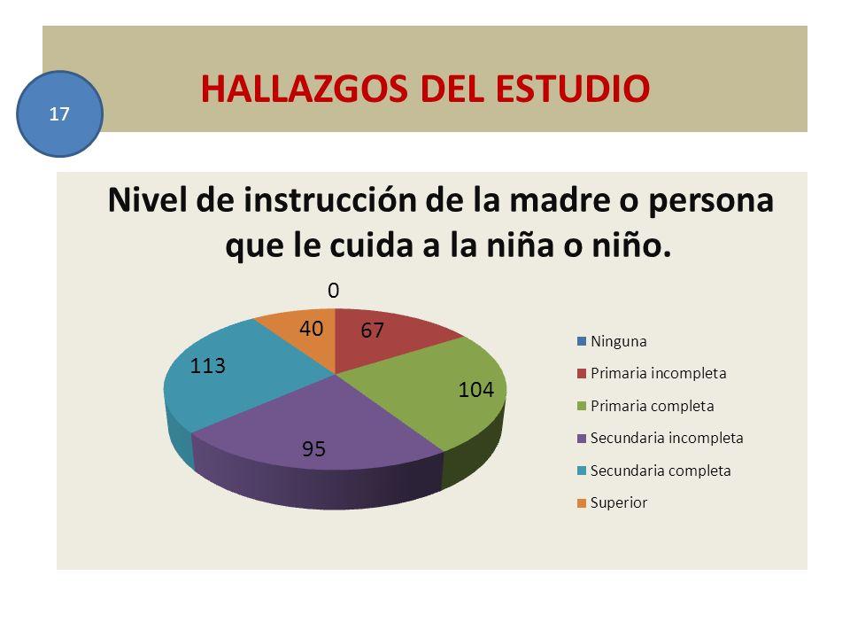 HALLAZGOS DEL ESTUDIO 17. Nivel de instrucción de la madre o persona que le cuida a la niña o niño.