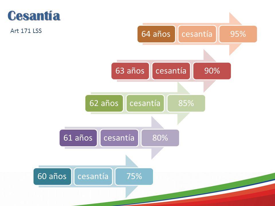 Cesantía Art 171 LSS 64 años cesantía 95% 63 años cesantía 90% 62 años
