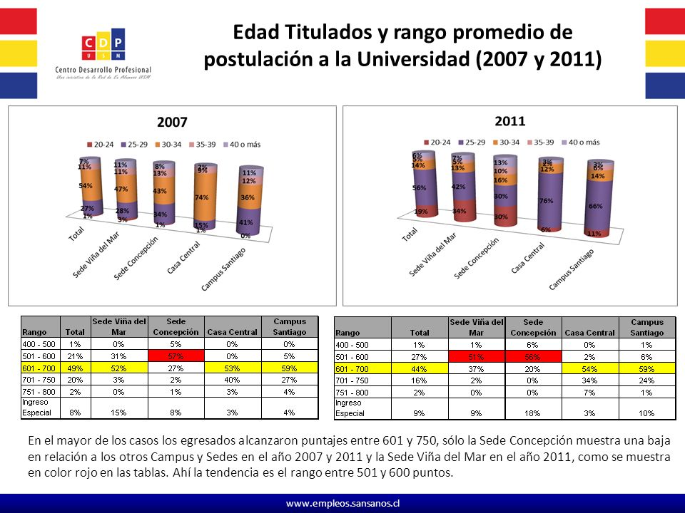 Edad Titulados y rango promedio de postulación a la Universidad (2007 y 2011)