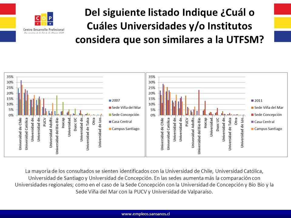 Del siguiente listado Indique ¿Cuál o Cuáles Universidades y/o Institutos considera que son similares a la UTFSM