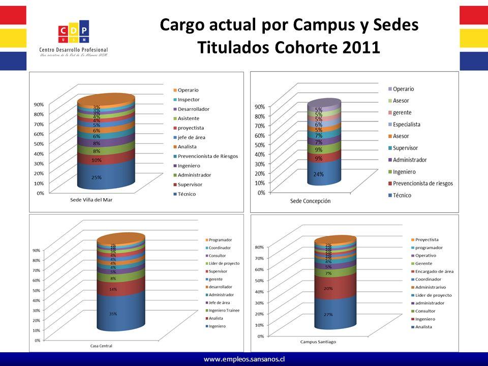 Cargo actual por Campus y Sedes