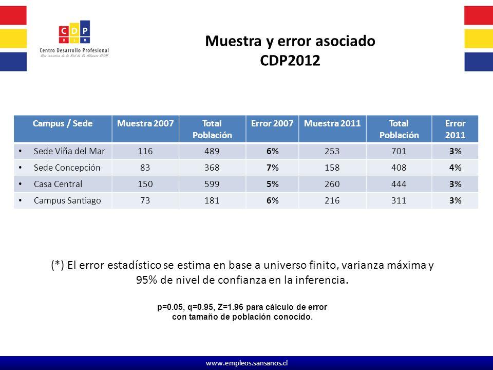 Muestra y error asociado p=0.05, q=0.95, Z=1.96 para cálculo de error