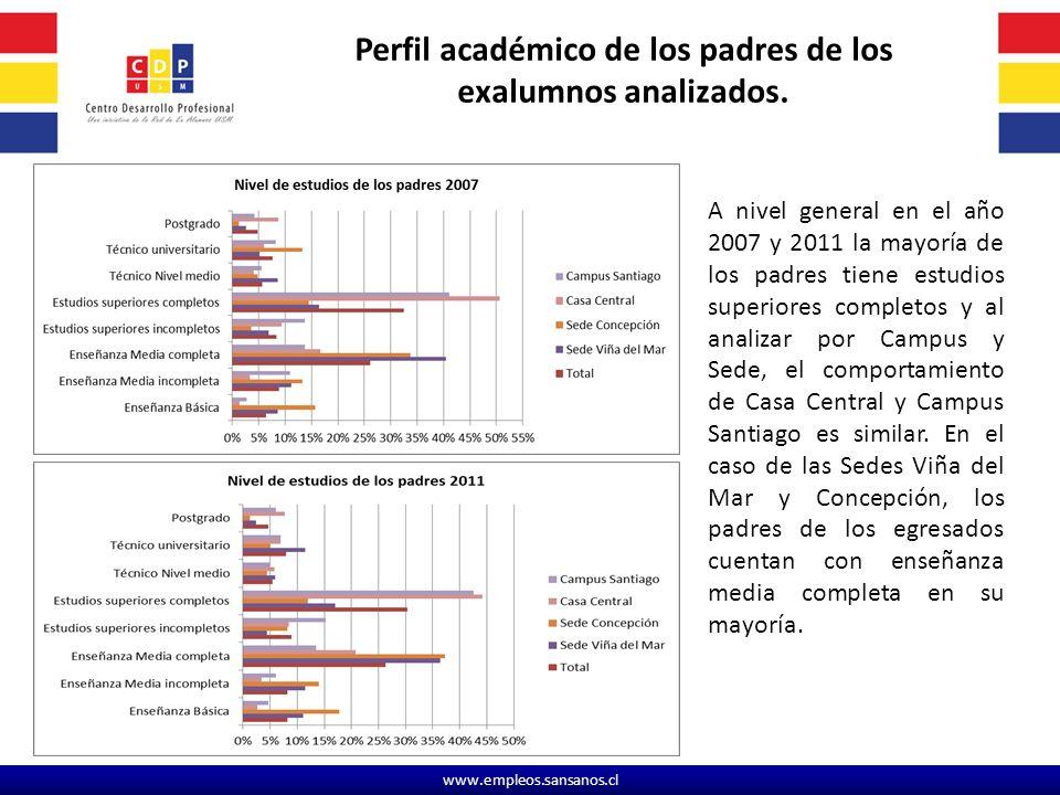 Perfil académico de los padres de los exalumnos analizados.