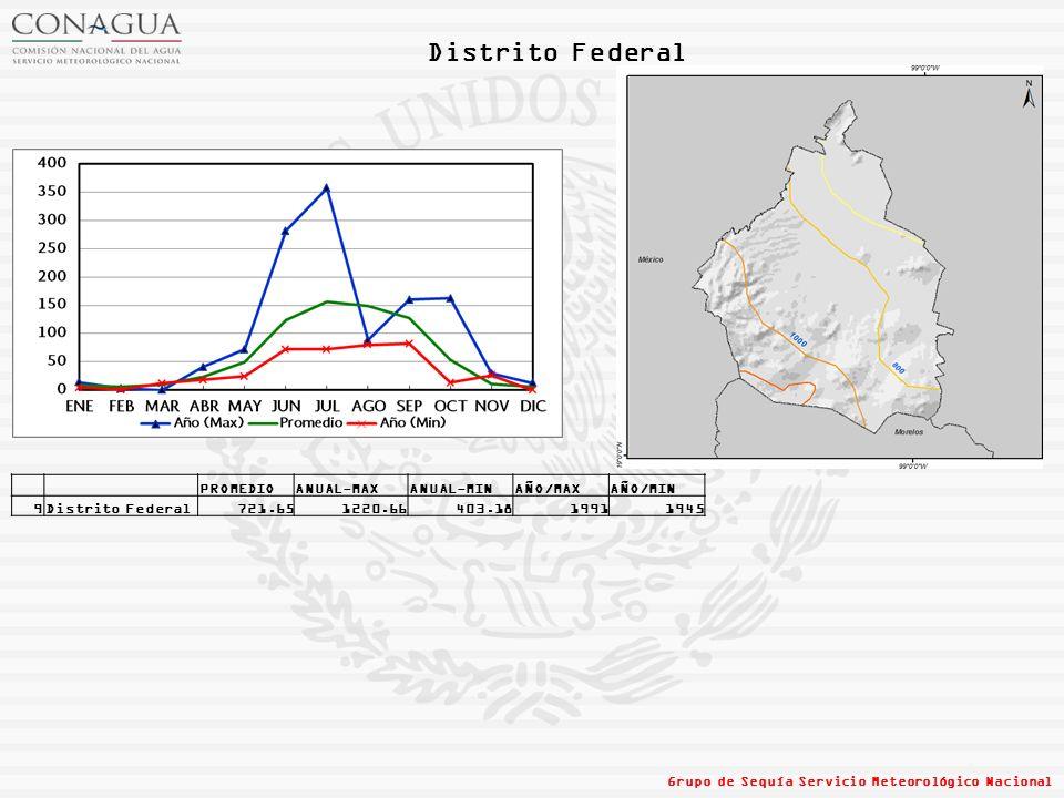 Distrito Federal PROMEDIO ANUAL-MAX ANUAL-MIN AÑO/MAX AÑO/MIN 9
