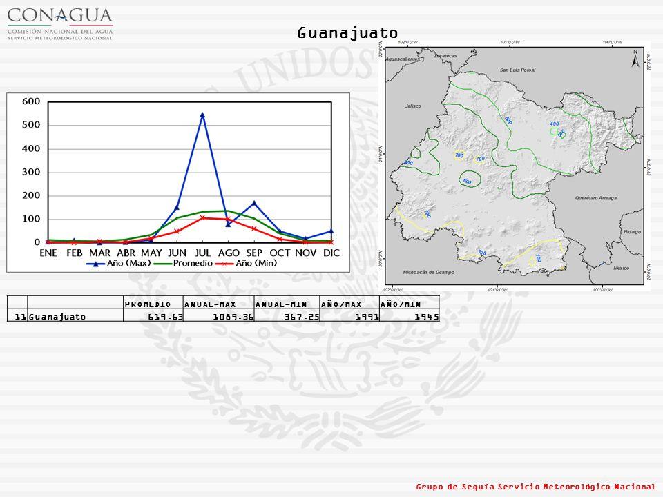 Guanajuato PROMEDIO ANUAL-MAX ANUAL-MIN AÑO/MAX AÑO/MIN 11 Guanajuato