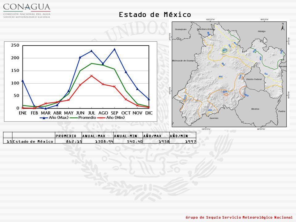 Estado de México PROMEDIO ANUAL-MAX ANUAL-MIN AÑO/MAX AÑO/MIN 15